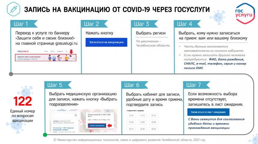 Вакцинация жителей Челябинской области от коронавируса: факты и мифы
